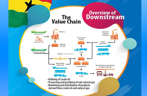 PETROLEUM DOWNSTREAM SUB SECTOR